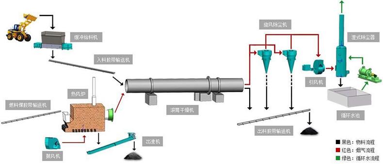 煤泥烘干工艺流程