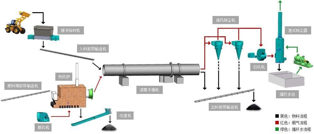煤矸石烘干工艺流程图